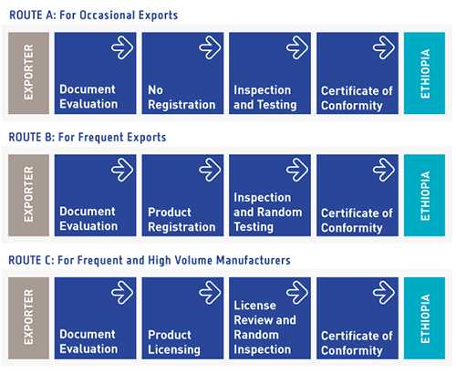 Ethiopia Product Conformity Assessment Process