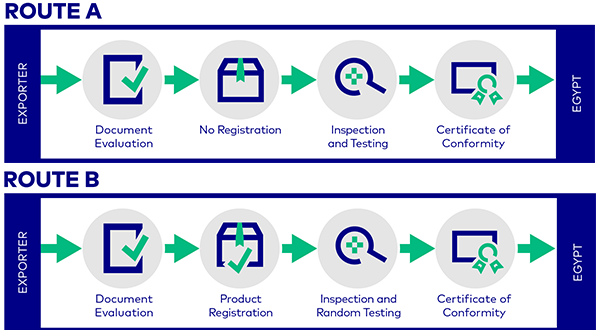 Egypt Conformity Assessment Process